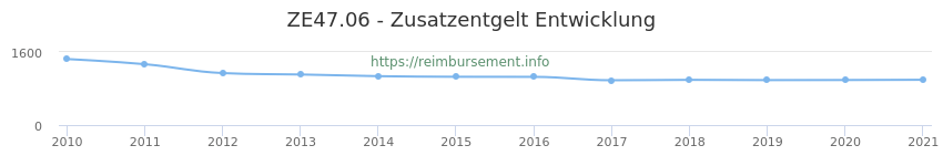 Erstattungsbetrag Historie für das Zusatzentgelt ZE47.06