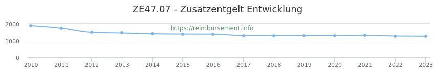 Erstattungsbetrag Historie für das Zusatzentgelt ZE47.07