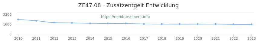 Erstattungsbetrag Historie für das Zusatzentgelt ZE47.08