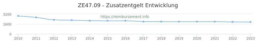 Erstattungsbetrag Historie für das Zusatzentgelt ZE47.09