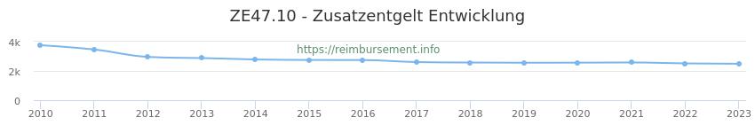 Erstattungsbetrag Historie für das Zusatzentgelt ZE47.10