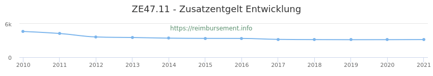 Erstattungsbetrag Historie für das Zusatzentgelt ZE47.11