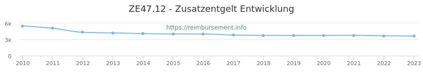 Erstattungsbetrag Historie für das Zusatzentgelt ZE47.12