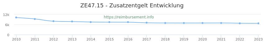 Erstattungsbetrag Historie für das Zusatzentgelt ZE47.15