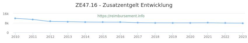 Erstattungsbetrag Historie für das Zusatzentgelt ZE47.16