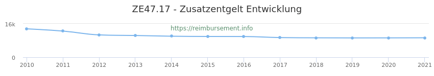 Erstattungsbetrag Historie für das Zusatzentgelt ZE47.17