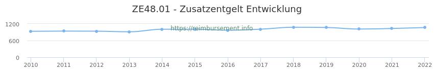 Erstattungsbetrag Historie für das Zusatzentgelt ZE48.01