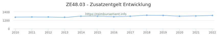 Erstattungsbetrag Historie für das Zusatzentgelt ZE48.03