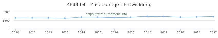 Erstattungsbetrag Historie für das Zusatzentgelt ZE48.04