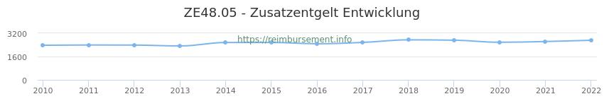 Erstattungsbetrag Historie für das Zusatzentgelt ZE48.05