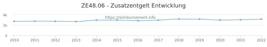 Erstattungsbetrag Historie für das Zusatzentgelt ZE48.06