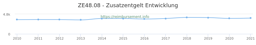 Erstattungsbetrag Historie für das Zusatzentgelt ZE48.08