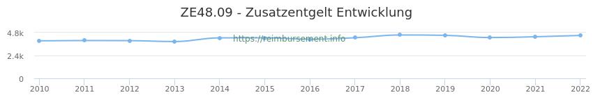 Erstattungsbetrag Historie für das Zusatzentgelt ZE48.09