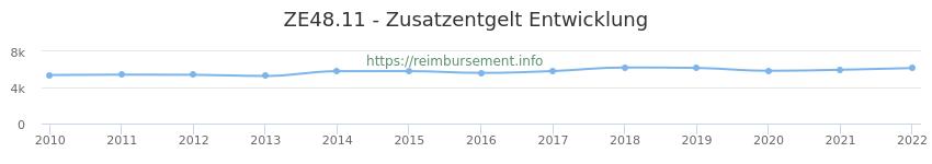 Erstattungsbetrag Historie für das Zusatzentgelt ZE48.11