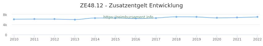 Erstattungsbetrag Historie für das Zusatzentgelt ZE48.12