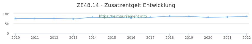 Erstattungsbetrag Historie für das Zusatzentgelt ZE48.14