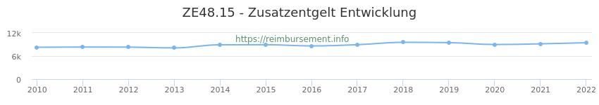 Erstattungsbetrag Historie für das Zusatzentgelt ZE48.15