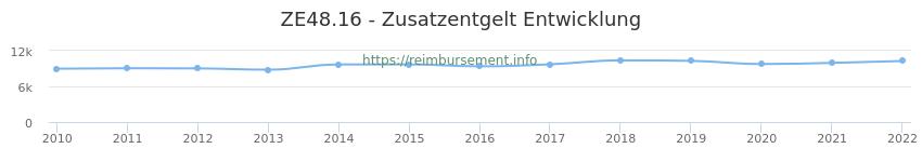 Erstattungsbetrag Historie für das Zusatzentgelt ZE48.16