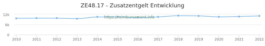 Erstattungsbetrag Historie für das Zusatzentgelt ZE48.17