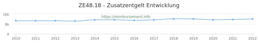 Erstattungsbetrag Historie für das Zusatzentgelt ZE48.18