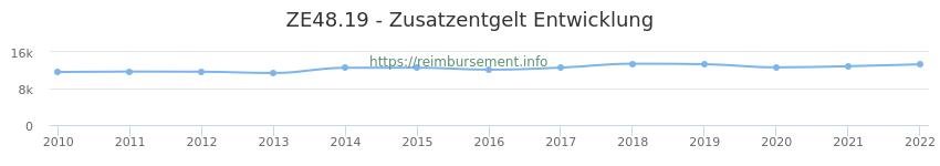 Erstattungsbetrag Historie für das Zusatzentgelt ZE48.19