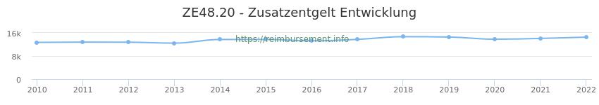 Erstattungsbetrag Historie für das Zusatzentgelt ZE48.20