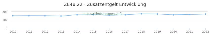 Erstattungsbetrag Historie für das Zusatzentgelt ZE48.22