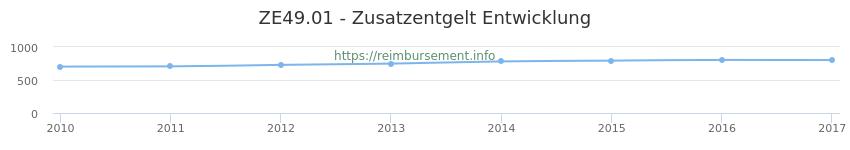 Erstattungsbetrag Historie für das Zusatzentgelt ZE49.01