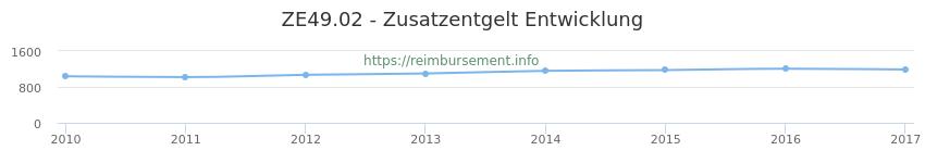 Erstattungsbetrag Historie für das Zusatzentgelt ZE49.02