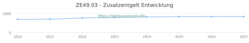 Erstattungsbetrag Historie für das Zusatzentgelt ZE49.03