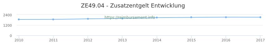 Erstattungsbetrag Historie für das Zusatzentgelt ZE49.04