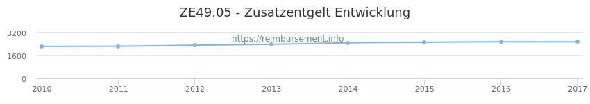Erstattungsbetrag Historie für das Zusatzentgelt ZE49.05