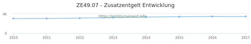 Erstattungsbetrag Historie für das Zusatzentgelt ZE49.07
