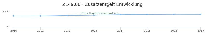 Erstattungsbetrag Historie für das Zusatzentgelt ZE49.08