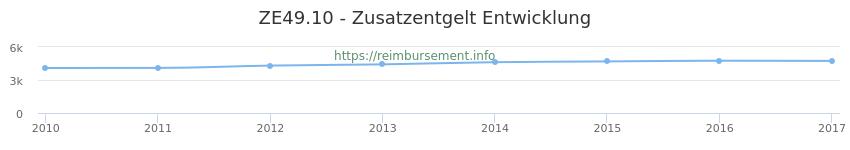 Erstattungsbetrag Historie für das Zusatzentgelt ZE49.10