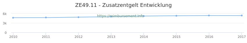 Erstattungsbetrag Historie für das Zusatzentgelt ZE49.11