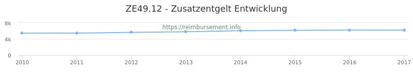 Erstattungsbetrag Historie für das Zusatzentgelt ZE49.12