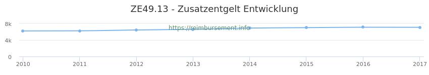 Erstattungsbetrag Historie für das Zusatzentgelt ZE49.13