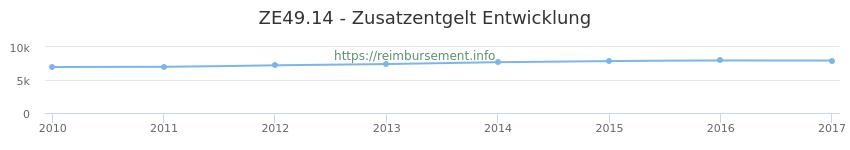 Erstattungsbetrag Historie für das Zusatzentgelt ZE49.14