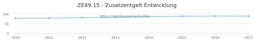 Erstattungsbetrag Historie für das Zusatzentgelt ZE49.15