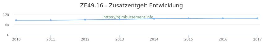 Erstattungsbetrag Historie für das Zusatzentgelt ZE49.16