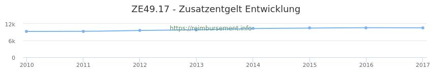 Erstattungsbetrag Historie für das Zusatzentgelt ZE49.17