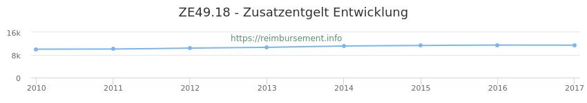 Erstattungsbetrag Historie für das Zusatzentgelt ZE49.18