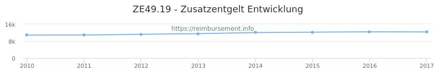 Erstattungsbetrag Historie für das Zusatzentgelt ZE49.19
