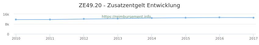 Erstattungsbetrag Historie für das Zusatzentgelt ZE49.20