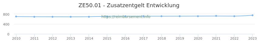 Erstattungsbetrag Historie für das Zusatzentgelt ZE50.01