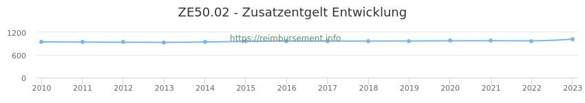 Erstattungsbetrag Historie für das Zusatzentgelt ZE50.02