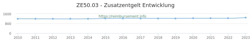 Erstattungsbetrag Historie für das Zusatzentgelt ZE50.03