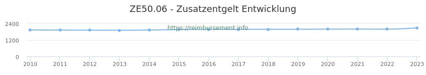 Erstattungsbetrag Historie für das Zusatzentgelt ZE50.06
