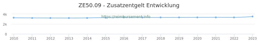 Erstattungsbetrag Historie für das Zusatzentgelt ZE50.09